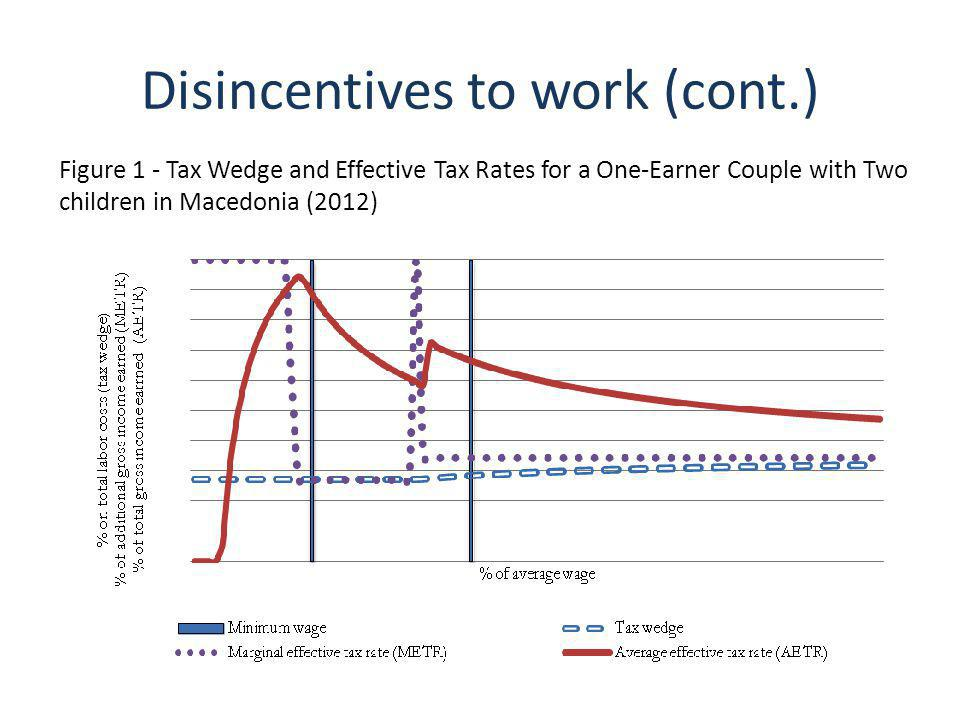 Disincentives to work (cont.) Figure 1 - Tax Wedge and Effective Tax Rates for a One-Earner Couple with Two children in Macedonia (2012)