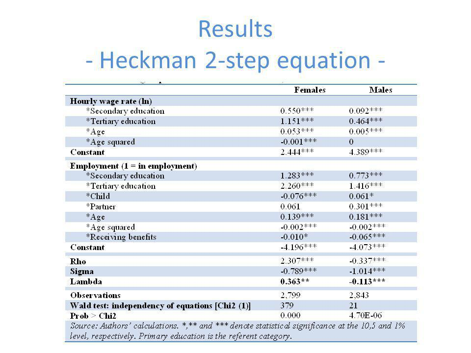 Results - Heckman 2-step equation -
