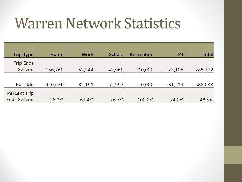 Warren Network Statistics Trip TypeHomeWorkSchoolRecreationPTTotal Trip Ends Served 156,760 52,344 42,960 10,000 23,108 285,172 Possible 410,636 85,19