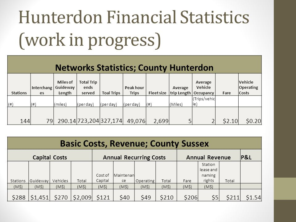 Hunterdon Financial Statistics (work in progress) Networks Statistics; County Hunterdon Stations Interchang es Miles of Guideway Length Total Trip ends servedToal Trips Peak hour TripsFleet size Average trip Length Average Vehicle OccupancyFare Vehicle Operating Costs (#) (miles)(per day) (#)(Miles) (Trips/vehic le) 14479290.14 723,204 327,174 49,0762,69952 $2.10 $0.20 Basic Costs, Revenue; County Sussex Capital CostsAnnual Recurring CostsAnnual RevenueP&L StationsGuidewayVehiclesTotal Cost of Capital Maintenan ceOperatingTotalFare Station lease and naming rightsTotal (M$) $288 $1,451 $270 $2,009 $121 $40 $49 $210 $206 $5 $211 $1.54