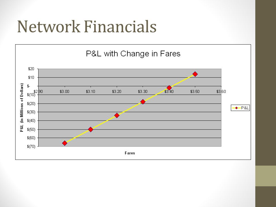 Network Financials