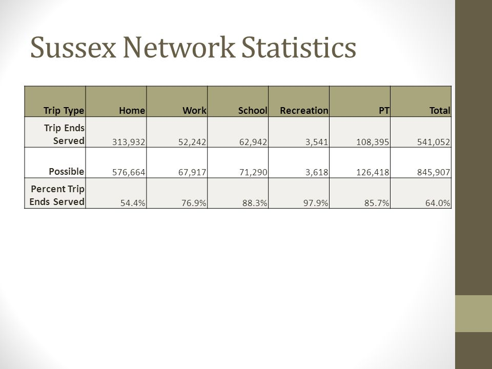 Sussex Network Statistics Trip TypeHomeWorkSchoolRecreationPTTotal Trip Ends Served 313,932 52,242 62,942 3,541 108,395 541,052 Possible 576,664 67,917 71,290 3,618 126,418 845,907 Percent Trip Ends Served 54.4%76.9%88.3%97.9%85.7%64.0%