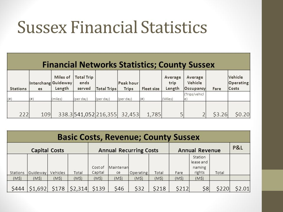 Sussex Financial Statistics Financial Networks Statistics; County Sussex Stations Interchang es Miles of Guideway Length Total Trip ends servedTotal Trips Peak hour TripsFleet size Average trip Length Average Vehicle OccupancyFare Vehicle Operating Costs (#) (miles)(per day) (#)(Miles) (Trips/vehicl e) 222109338.3 541,052 216,355 32,4531,78552 $3.26 $0.20 Basic Costs, Revenue; County Sussex Capital CostsAnnual Recurring CostsAnnual Revenue P&L StationsGuidewayVehiclesTotal Cost of Capital Maintenan ceOperatingTotalFare Station lease and naming rightsTotal (M$) $444 $1,692 $178 $2,314 $139 $46 $32 $218 $212 $8 $220 $2.01