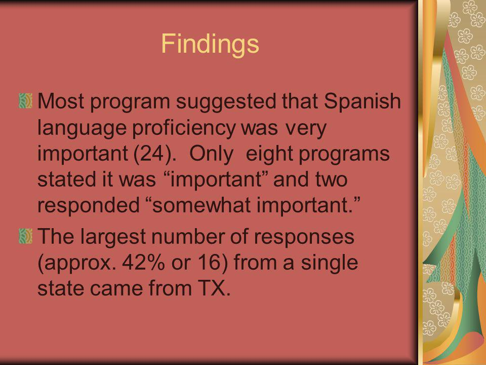 Findings Most program suggested that Spanish language proficiency was very important (24).