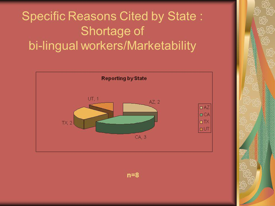 Specific Reasons Cited by State : Shortage of bi-lingual workers/Marketability n=8