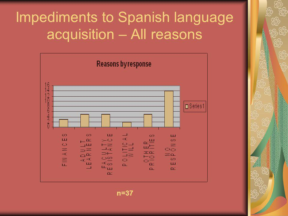 Impediments to Spanish language acquisition – All reasons n=37