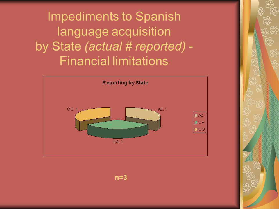 n=3 Impediments to Spanish language acquisition by State (actual # reported) - Financial limitations