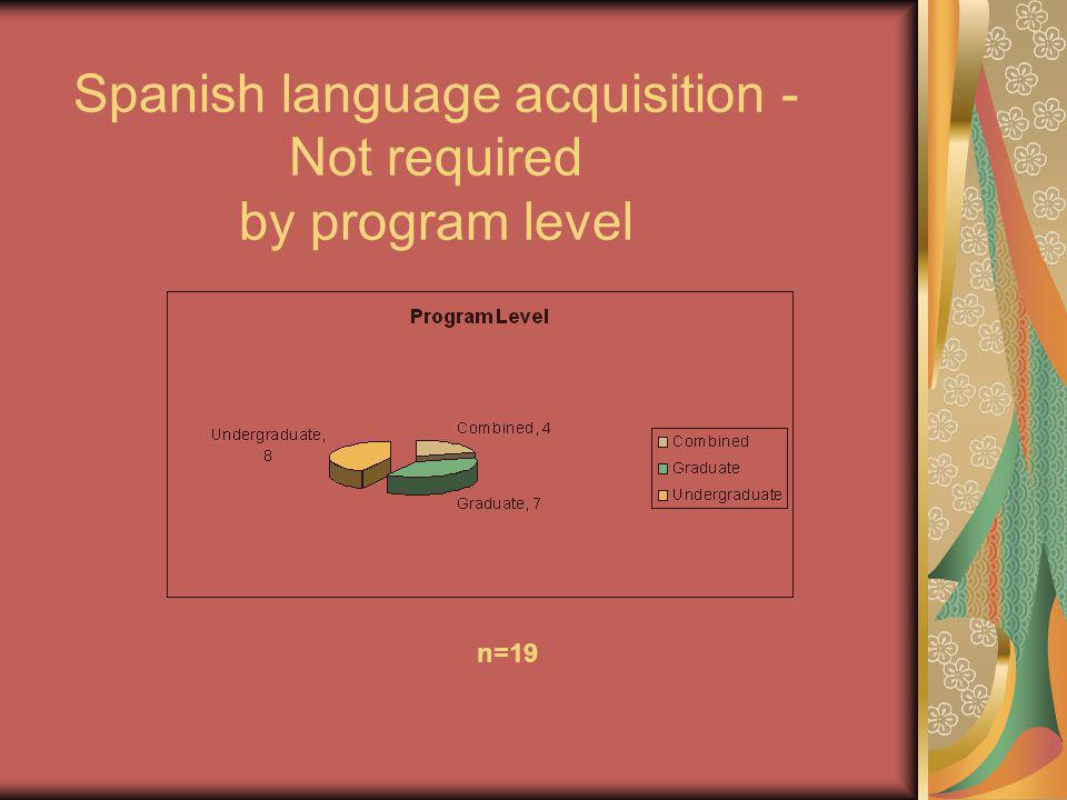 Spanish language acquisition - Not required by program level n=19