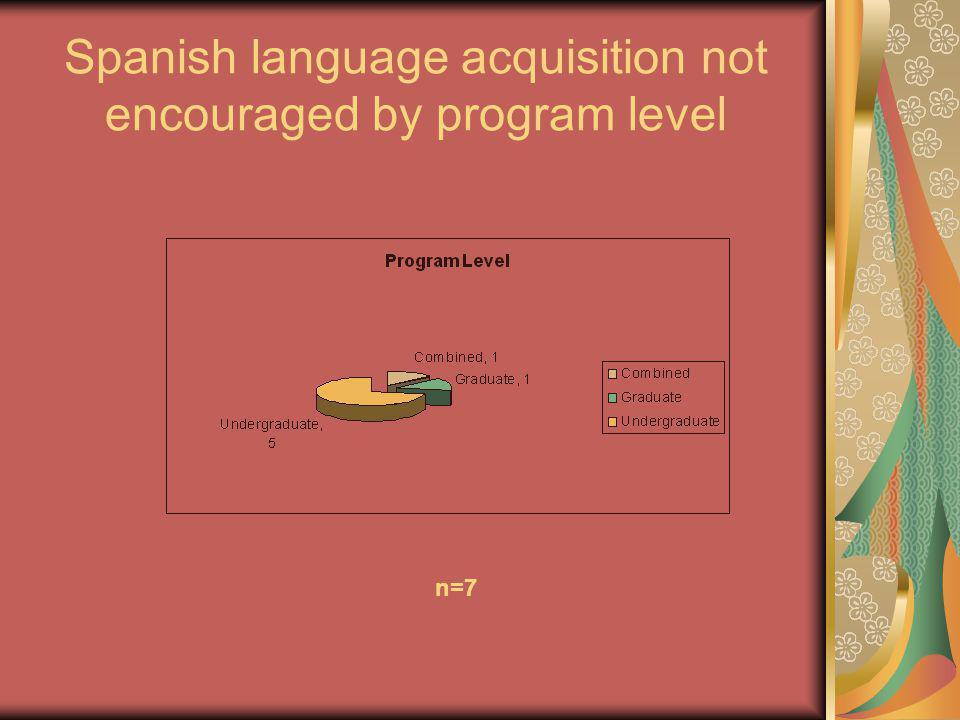Spanish language acquisition not encouraged by program level n=7