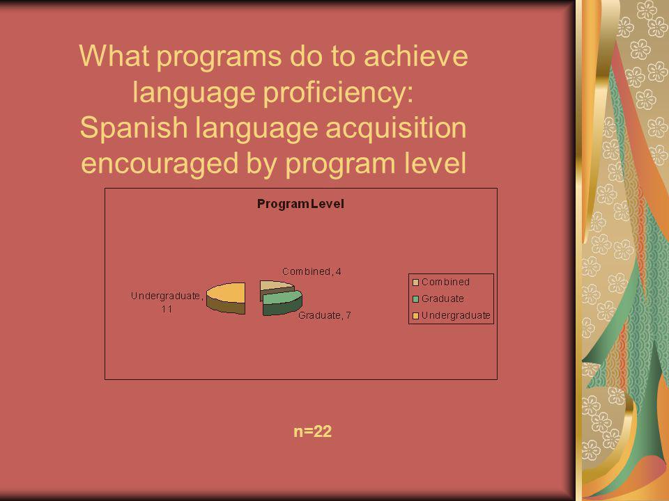 What programs do to achieve language proficiency: Spanish language acquisition encouraged by program level n=22
