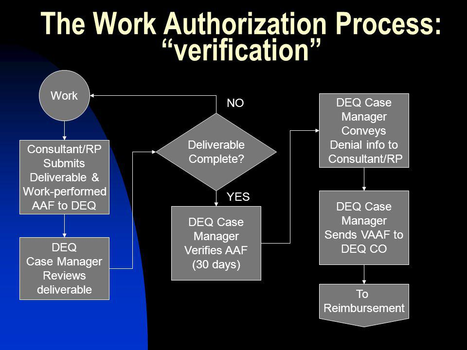 The Work Authorization Process: verification Consultant/RP Submits Deliverable & Work-performed AAF to DEQ DEQ Case Manager Reviews deliverable NO YES DEQ Case Manager Verifies AAF (30 days) Deliverable Complete.