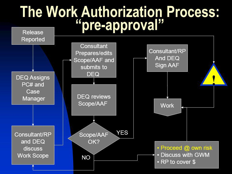 The Work Authorization Process: pre-approval Release Reported DEQ Assigns PC# and Case Manager Consultant/RP and DEQ discuss Work Scope Consultant Prepares/edits Scope/AAF and submits to DEQ DEQ reviews Scope/AAF OK.