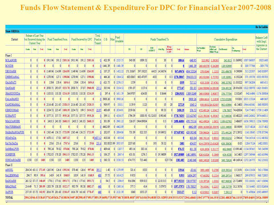Funds Flow Statement & Expenditure For DPC for Financial Year 2007-2008