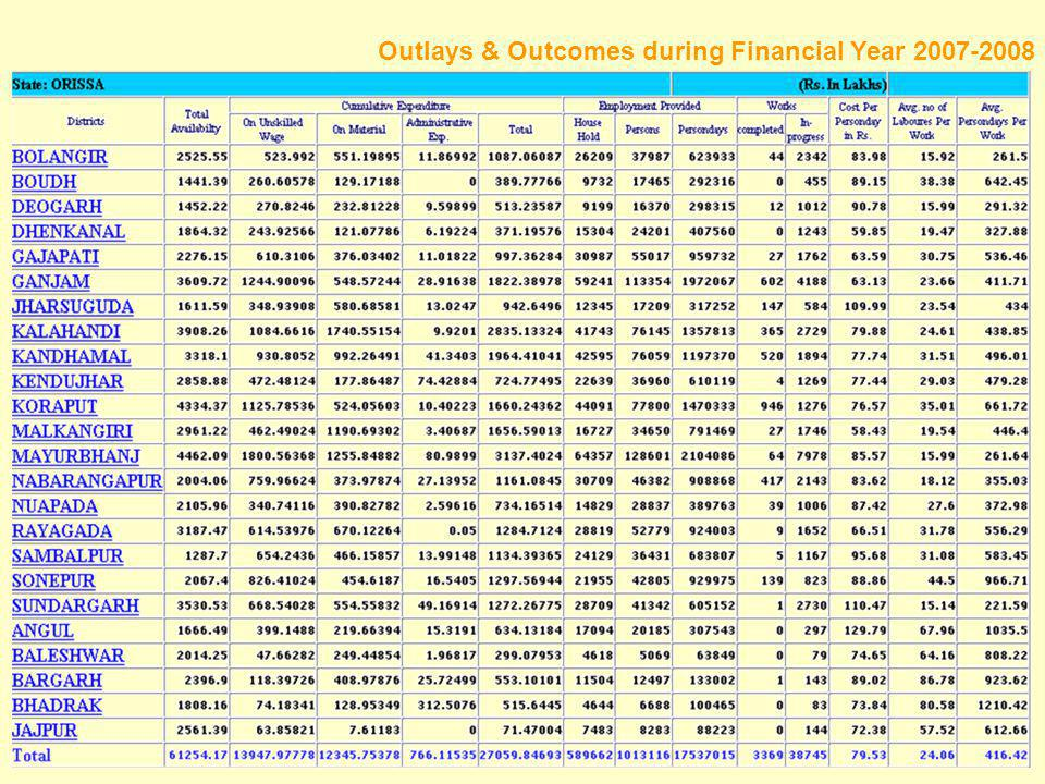 Outlays & Outcomes during Financial Year 2007-2008