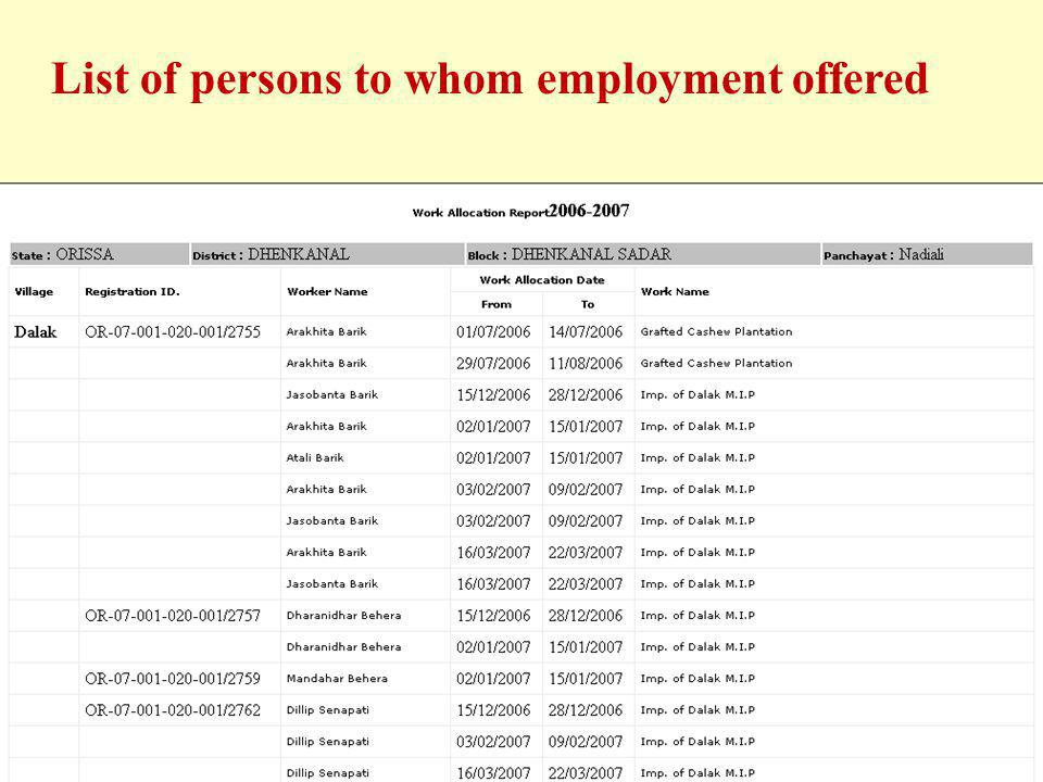 List of persons to whom employment offered