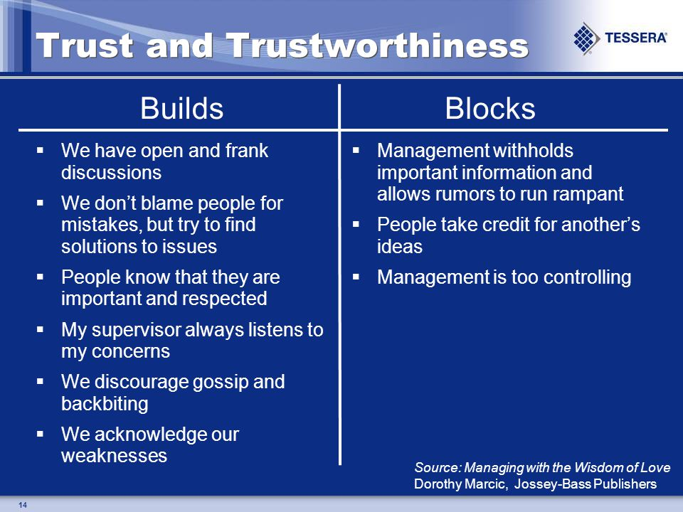 14 Trust and Trustworthiness We have open and frank discussions We dont blame people for mistakes, but try to find solutions to issues People know that they are important and respected My supervisor always listens to my concerns We discourage gossip and backbiting We acknowledge our weaknesses Management withholds important information and allows rumors to run rampant People take credit for anothers ideas Management is too controlling BuildsBlocks Source: Managing with the Wisdom of Love Dorothy Marcic, Jossey-Bass Publishers