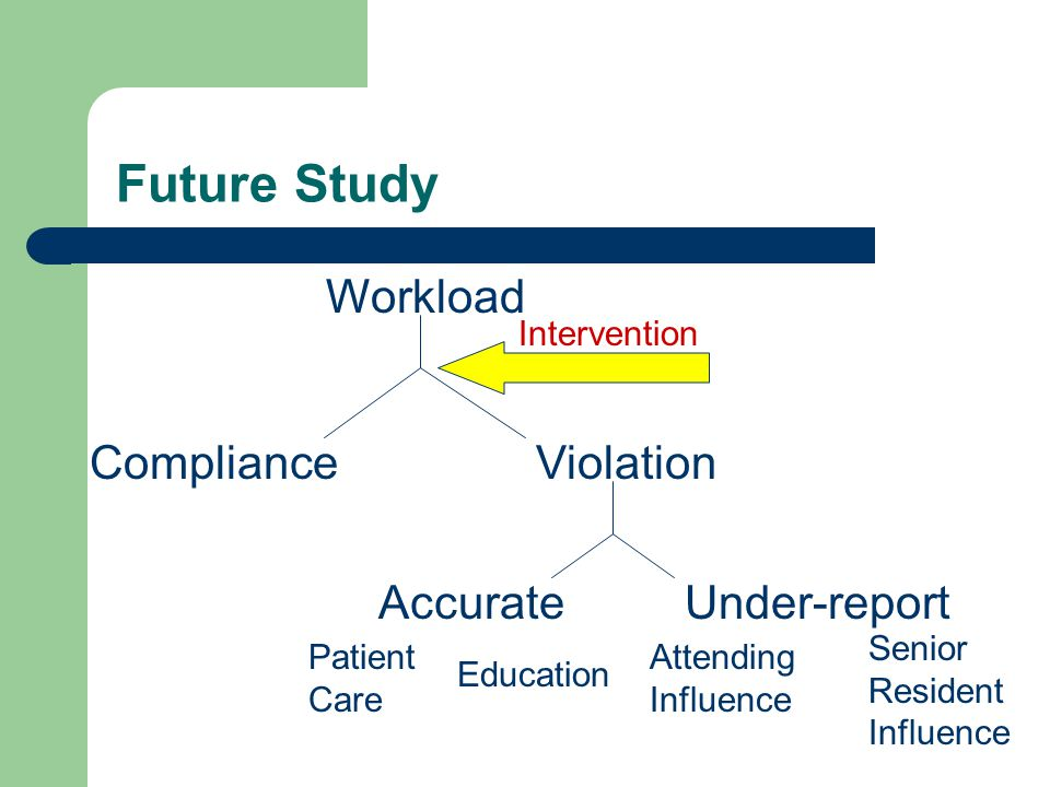 Future Study Workload ViolationCompliance AccurateUnder-report Education Patient Care Attending Influence Senior Resident Influence Intervention