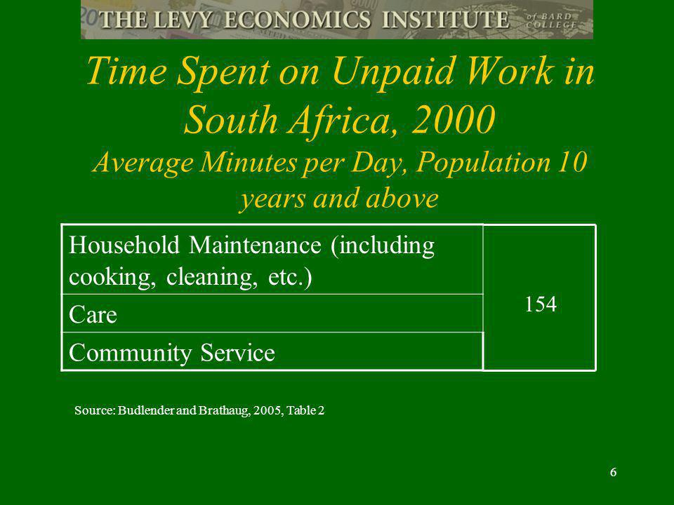 6 Time Spent on Unpaid Work in South Africa, 2000 Average Minutes per Day, Population 10 years and above Household Maintenance (including cooking, cleaning, etc.) Care Community Service 154 Source: Budlender and Brathaug, 2005, Table 2