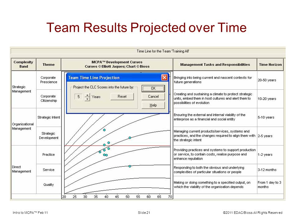 Intro to MCPA Feb 11©2011 EDAC/Bioss All Rights ReservedSlide 21 Team Results Projected over Time