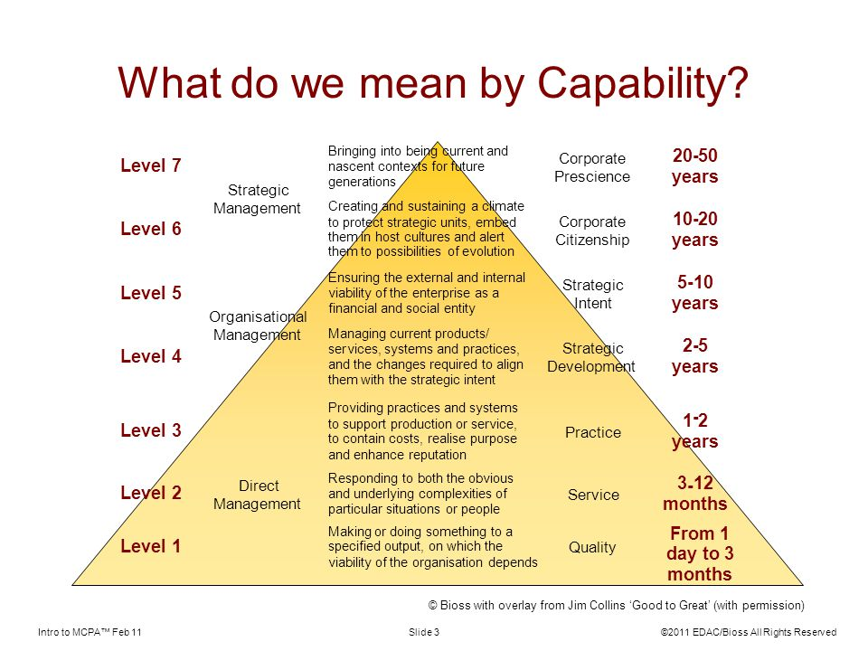 Intro to MCPA Feb 11©2011 EDAC/Bioss All Rights ReservedSlide 3 What do we mean by Capability? Level 7 Bringing into being current and nascent context