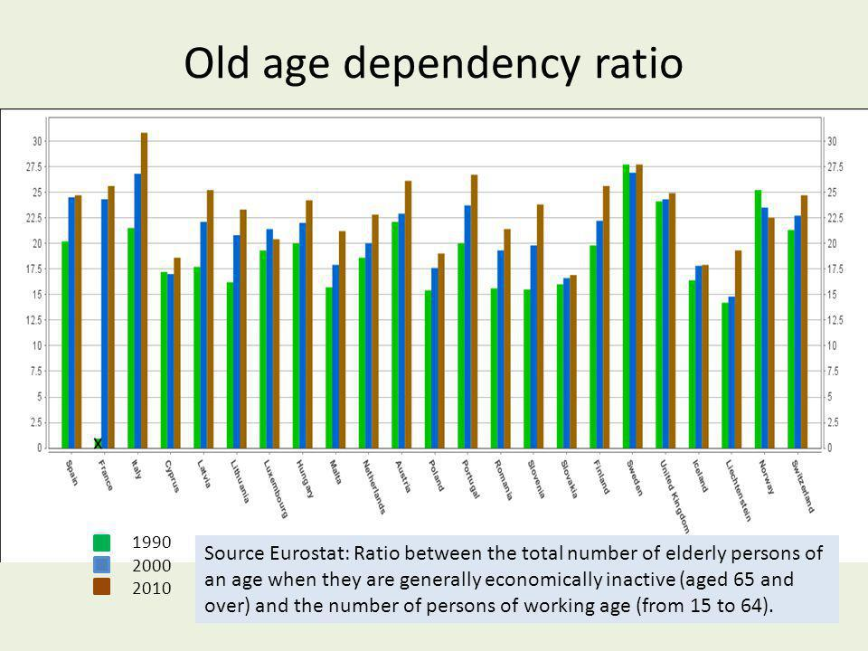 Old age dependency ratio 1990 2000 2010 Source Eurostat: Ratio between the total number of elderly persons of an age when they are generally economically inactive (aged 65 and over) and the number of persons of working age (from 15 to 64).