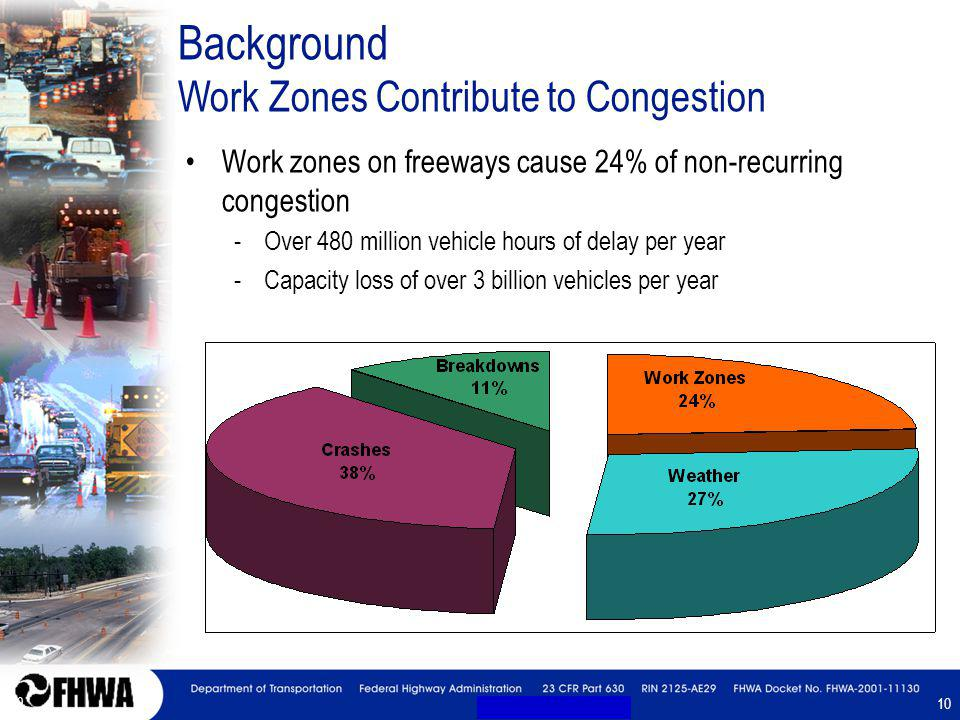 10 Background Work Zones Contribute to Congestion Work zones on freeways cause 24% of non-recurring congestion -Over 480 million vehicle hours of dela