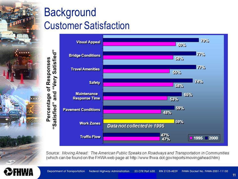 11 Background Customer Satisfaction Percentage of Responses Satisfied and Very Satisfied 58% 53% 47% 48% 55% 58% 60% 59% 47% 59% 65% 74% 77% 79% Traff
