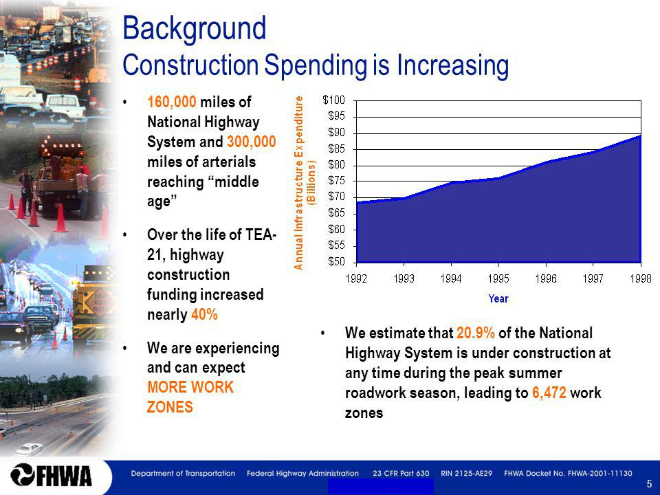 5 5 Background Construction Spending is Increasing 160,000 miles of National Highway System and 300,000 miles of arterials reaching middle age Over the life of TEA- 21, highway construction funding increased nearly 40% We are experiencing and can expect MORE WORK ZONES We estimate that 20.9% of the National Highway System is under construction at any time during the peak summer roadwork season, leading to 6,472 work zones