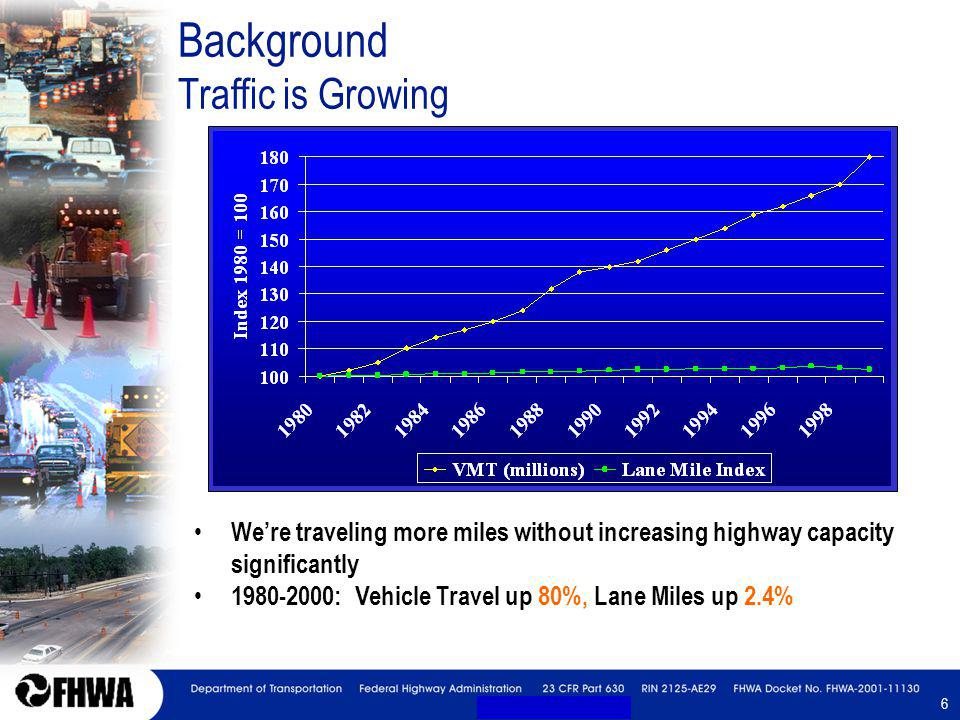6 6 Background Traffic is Growing Were traveling more miles without increasing highway capacity significantly 1980-2000: Vehicle Travel up 80%, Lane Miles up 2.4%