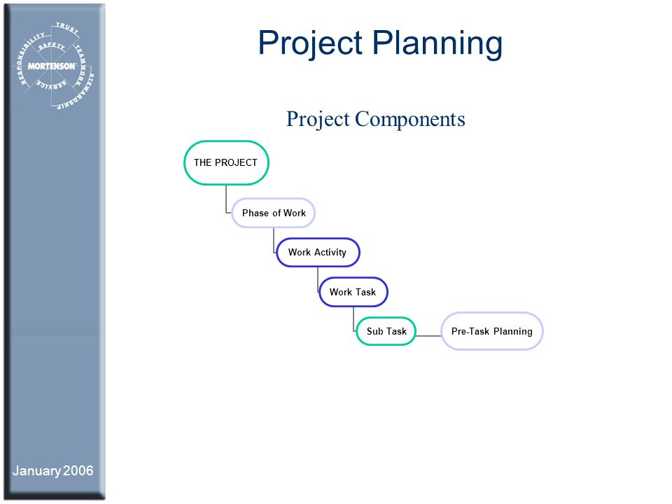 January 2006 Project Planning THE PROJECT Phase of Work Work Activity Work Task Sub Task Pre-Task Planning Project Components