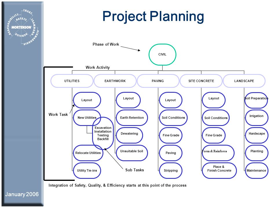 January 2006 Project Planning CIVIL UTILITIES Layout New Utilities Excavation Installation Testing Backfill Relocate Utilities Utility Tie-ins EARTHWO