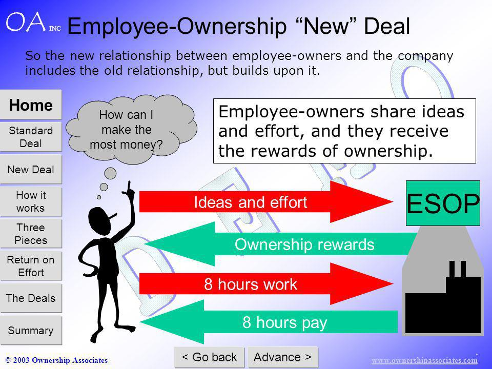 www.ownershipassociates.com © 2003 Ownership Associates Home Standard Deal How it works Three Pieces Return on Effort The Deals Summary New Deal < Go back Advance > OA INC Ownership rewards ESOP 8 hours pay 8 hours work How can I make the most money.