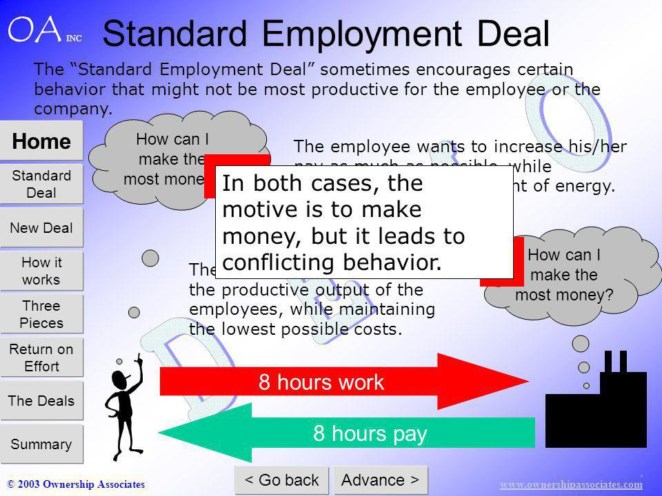 www.ownershipassociates.com © 2003 Ownership Associates Home Standard Deal How it works Three Pieces Return on Effort The Deals Summary New Deal < Go back Advance > OA INC 8 hours pay 8 hours work Standard Employment Deal The Standard Employment Deal sometimes encourages certain behavior that might not be most productive for the employee or the company.