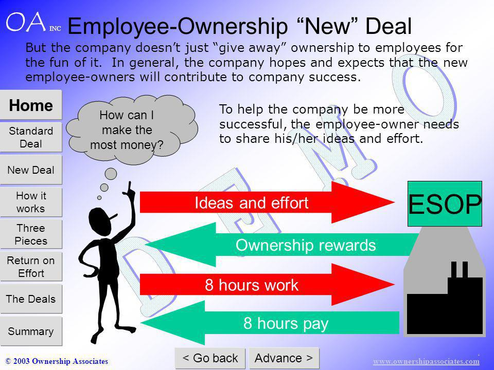 www.ownershipassociates.com © 2003 Ownership Associates Home Standard Deal How it works Three Pieces Return on Effort The Deals Summary New Deal < Go back Advance > OA INC Ownership rewards ESOP 8 hours pay 8 hours work But the company doesnt just give away ownership to employees for the fun of it.