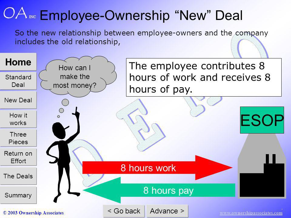 www.ownershipassociates.com © 2003 Ownership Associates Home Standard Deal How it works Three Pieces Return on Effort The Deals Summary New Deal < Go back Advance > OA INC ESOP 8 hours pay 8 hours work So the new relationship between employee-owners and the company includes the old relationship, The employee contributes 8 hours of work and receives 8 hours of pay.