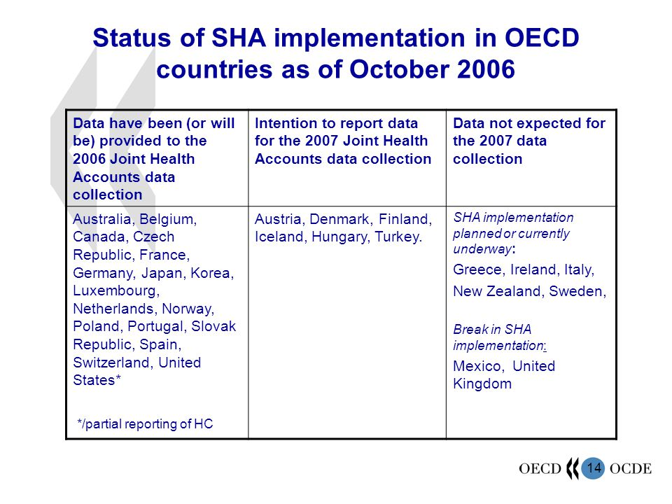 14 Status of SHA implementation in OECD countries as of October 2006 Data have been (or will be) provided to the 2006 Joint Health Accounts data colle