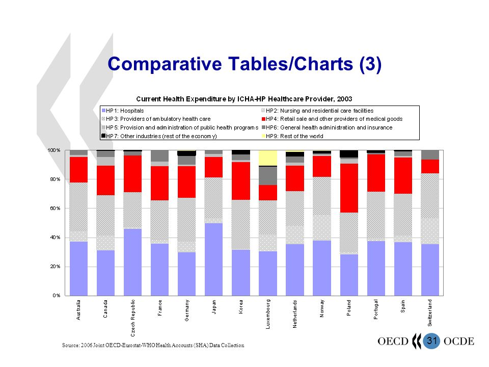 31 Comparative Tables/Charts (3) Source: 2006 Joint OECD-Eurostat-WHO Health Accounts (SHA) Data Collection