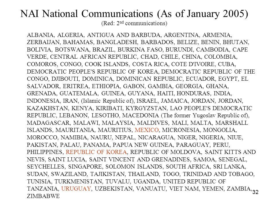 32 NAI National Communications (As of January 2005) (Red: 2 nd communications) ALBANIA, ALGERIA, ANTIGUA AND BARBUDA, ARGENTINA, ARMENIA, ZERBAIJAN, BAHAMAS, BANGLADESH, BARBADOS, BELIZE, BENIN, BHUTAN, BOLIVIA, BOTSWANA, BRAZIL, BURKINA FASO, BURUNDI, CAMBODIA, CAPE VERDE, CENTRAL AFRICAN REPUBLIC, CHAD, CHILE, CHINA, COLOMBIA, COMOROS, CONGO, COOK ISLANDS, COSTA RICA, COTE D IVOIRE, CUBA, DEMOCRATIC PEOPLE S REPUBLIC OF KOREA, DEMOCRATIC REPUBLIC OF THE CONGO, DJIBOUTI, DOMINICA, DOMINICAN REPUBLIC, ECUADOR, EGYPT, EL SALVADOR, ERITREA, ETHIOPIA, GABON, GAMBIA, GEORGIA, GHANA, GRENADA, GUATEMALA, GUINEA, GUYANA, HAITI, HONDURAS, INDIA, INDONESIA, IRAN, (Islamic Republic of), ISRAEL, JAMAICA, JORDAN, JORDAN, KAZAKHSTAN, KENYA, KIRIBATI, KYRGYZSTAN, LAO PEOPLE S DEMOCRATIC REPUBLIC, LEBANON, LESOTHO, MACEDONIA (The former Yugoslav Republic of), MADAGASCAR, MALAWI, MALAYSIA, MALDIVES, MALI, MALTA, MARSHALL ISLANDS, MAURITANIA, MAURITIUS, MEXICO, MICRONESIA, MONGOLIA, MOROCCO, NAMIBIA, NAURU, NEPAL, NICARAGUA, NIGER, NIGERIA, NIUE, PAKISTAN, PALAU, PANAMA, PAPUA NEW GUINEA, PARAGUAY, PERU, PHILIPPINES, REPUBLIC OF KOREA, REPUBLIC OF MOLDOVA, SAINT KITTS AND NEVIS, SAINT LUCIA, SAINT VINCENT AND GRENADINES, SAMOA, SENEGAL, SEYCHELLES, SINGAPORE, SOLOMON ISLANDS, SOUTH AFRICA, SRI LANKA, SUDAN, SWAZILAND, TAJIKISTAN, THAILAND, TOGO, TRINIDAD AND TOBAGO, TUNISIA, TURKMENISTAN, TUVALU, UGANDA, UNITED REPUBLIC OF TANZANIA, URUGUAY, UZBEKISTAN, VANUATU, VIET NAM, YEMEN, ZAMBIA, ZIMBABWE