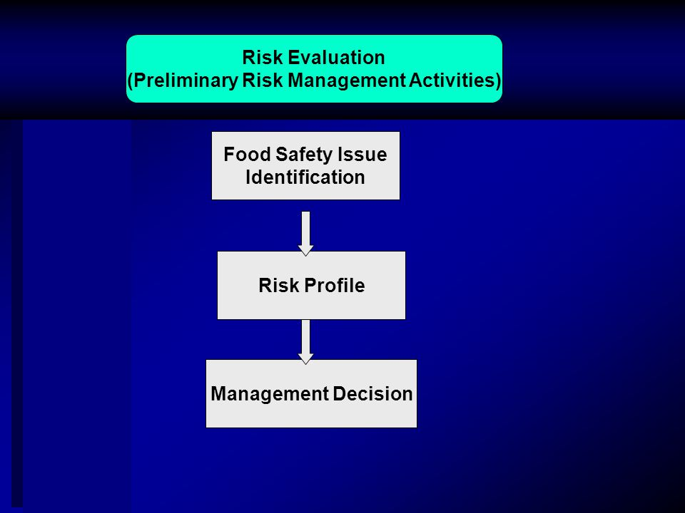 Risk Evaluation (Preliminary Risk Management Activities) Food Safety Issue Identification Risk Profile Management Decision