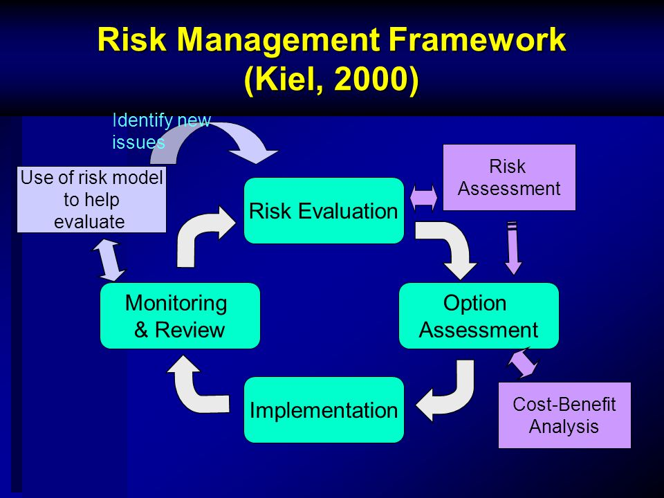 Risk Management Framework (Kiel, 2000) Risk Evaluation Implementation Option Assessment Monitoring & Review Risk Assessment Cost-Benefit Analysis Use of risk model to help evaluate Identify new issues