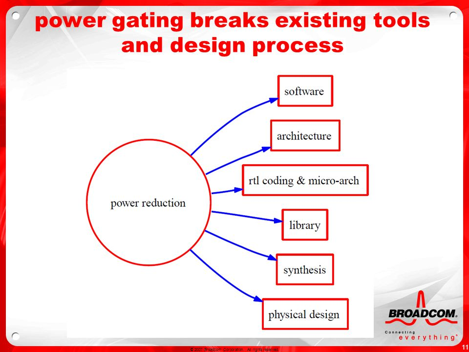 11 © 2007 Broadcom Corporation. All rights reserved. power gating breaks existing tools and design process