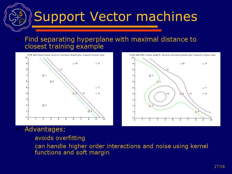 27/38 Support Vector machines Find separating hyperplane with maximal distance to closest training example Advantages: –avoids overfitting –can handle higher order interactions and noise using kernel functions and soft margin
