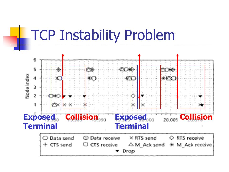 TCP Instability Problem Collision Exposed Terminal