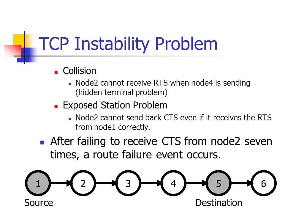 TCP Instability Problem Collision Node2 cannot receive RTS when node4 is sending (hidden terminal problem) Exposed Station Problem Node2 cannot send b