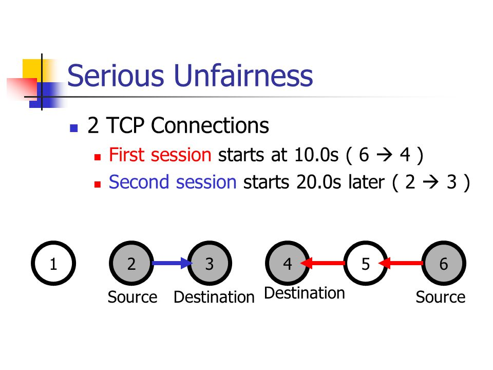 Serious Unfairness 2 TCP Connections First session starts at 10.0s ( 6 4 ) Second session starts 20.0s later ( 2 3 ) 123456 SourceDestination Source