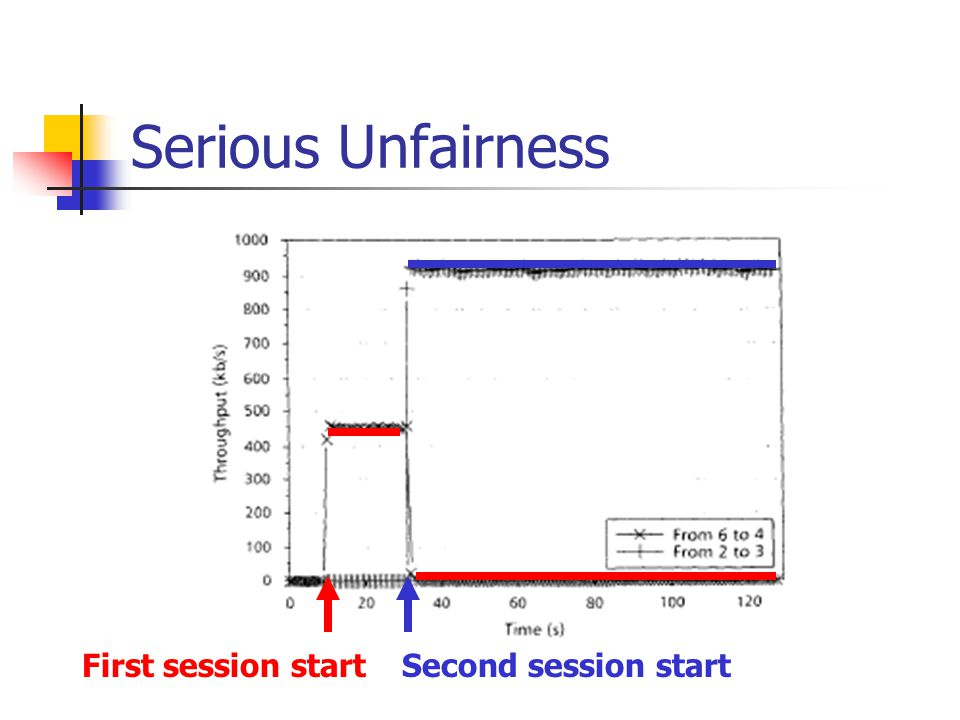 Serious Unfairness First session startSecond session start