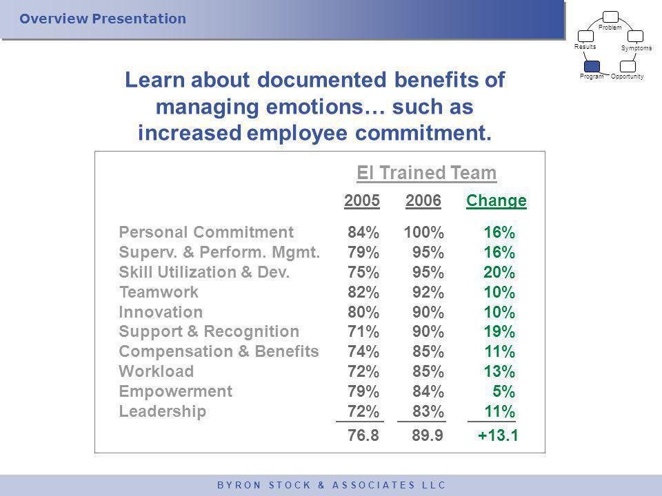 Overview Presentation B Y R O N S T O C K & A S S O C I A T E S L L C Problem Symptoms Opportunity Program Results 2005 Personal Commitment Superv.