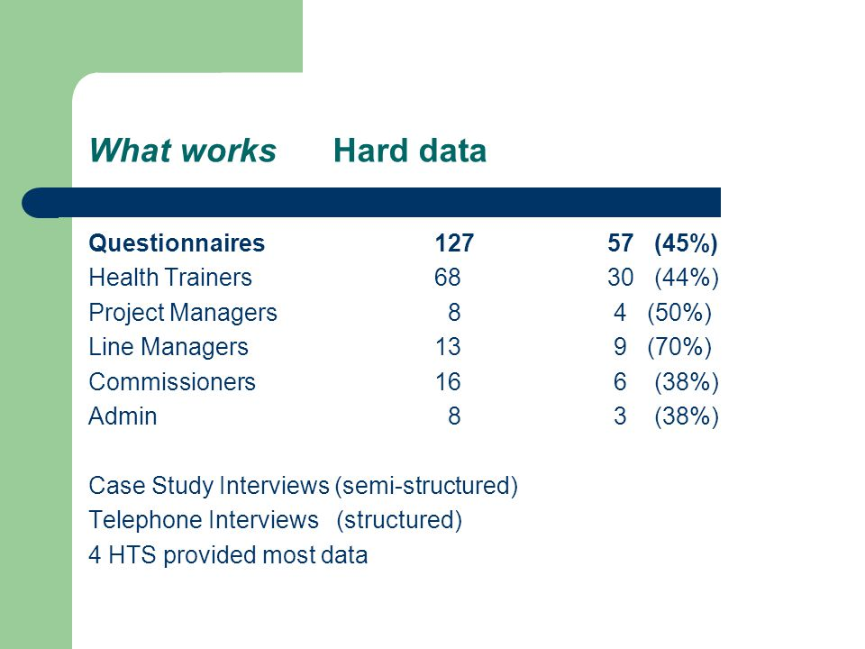 What works Hard data Questionnaires 12757 (45%) Health Trainers 6830 (44%) Project Managers 8 4 (50%) Line Managers 13 9 (70%) Commissioners 16 6 (38%) Admin 8 3 (38%) Case Study Interviews (semi-structured) Telephone Interviews (structured) 4 HTS provided most data