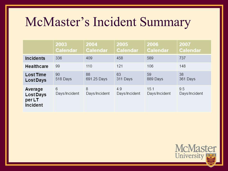 McMasters Incident Summary 2003 Calendar 2004 Calendar 2005 Calendar 2006 Calendar 2007 Calendar Incidents 336409458589737 Healthcare 99110121106148 L