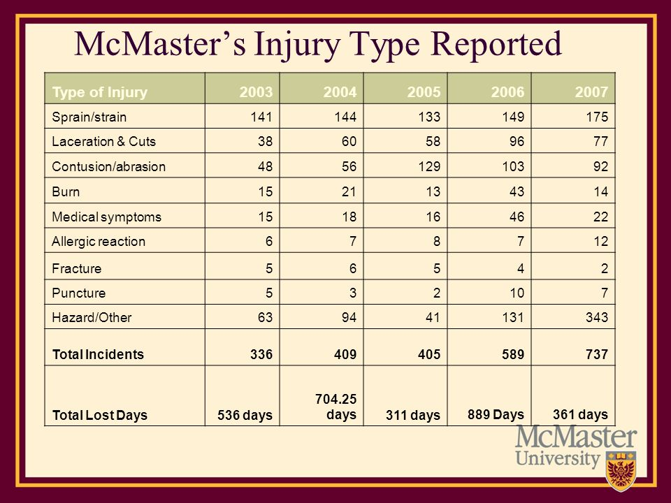 McMasters Injury Type Reported Type of Injury20032004 200520062007 Sprain/strain141144133149175 Laceration & Cuts3860589677 Contusion/abrasion48561291